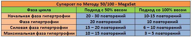 Распределение нагрузки по фазам