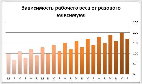 Зависимость рабочего веса от разового максимума