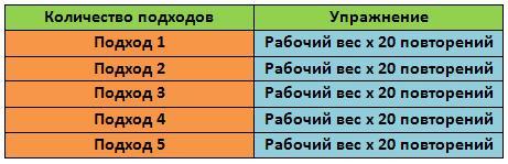 Таблица тренировочного объёма и нагрузки