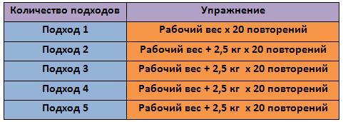 Таблица распределения нагрузки