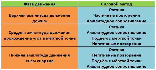 Таблица усиления 3-х фаз