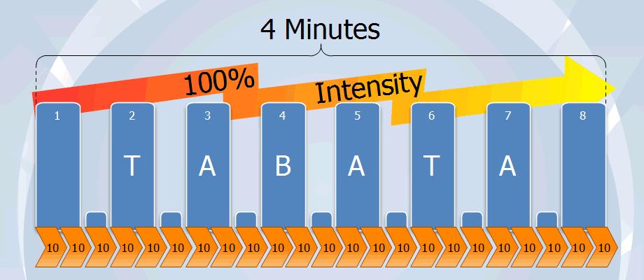 Тренинг Табата (Tabata Protocol) – Эффект за 15 минут в день…