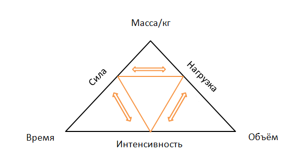 Взаимосвязь трёх элементов